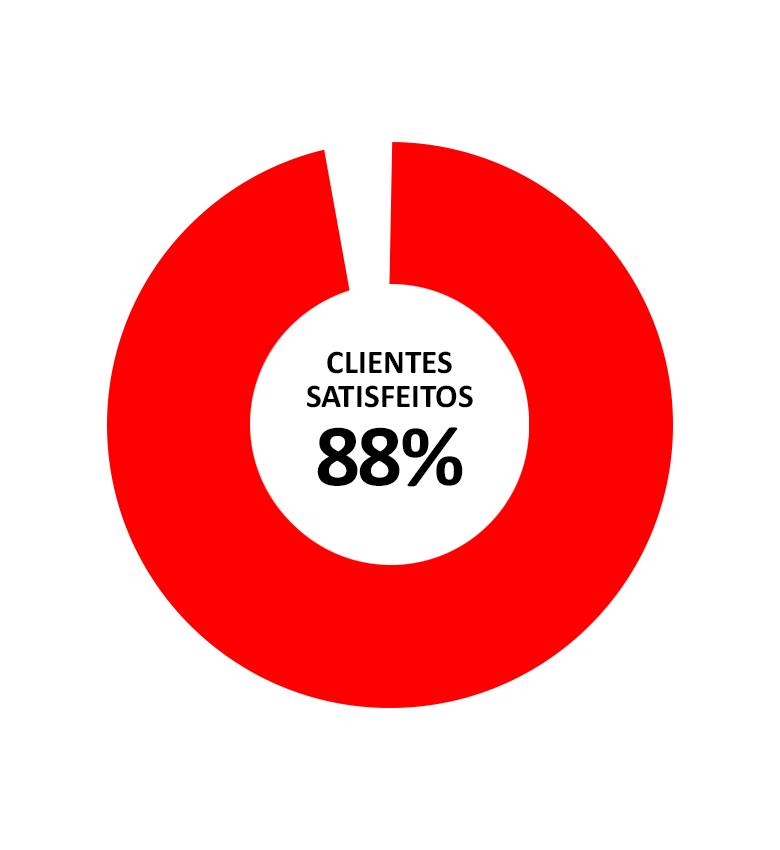 GRUPO-VIKINGS-PESQUISA-SATISFAÇÃO